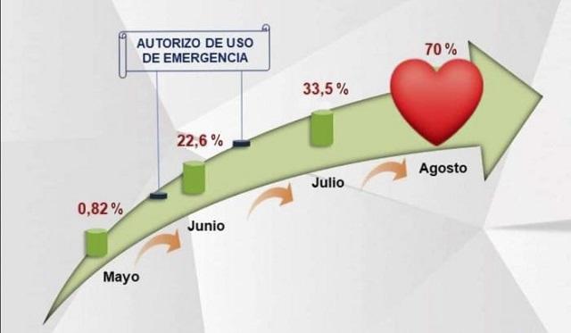 Se cumple con rigor intervención sanitaria en Cuba con candidato vacunal Abdala