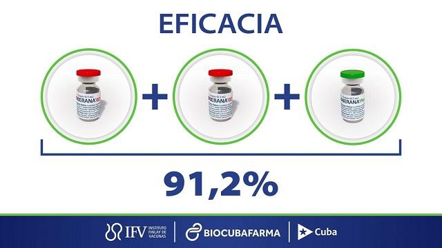 Soberana 02 alcanza un 91,2 por ciento de eficacia en su esquema de tres dosis