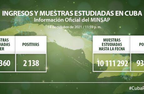 Continúa disminución de casos autóctonos de Covid-19 en Cuba