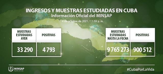 Cuba reporta 4 793 casos de COVID-19 y 45 fallecidos